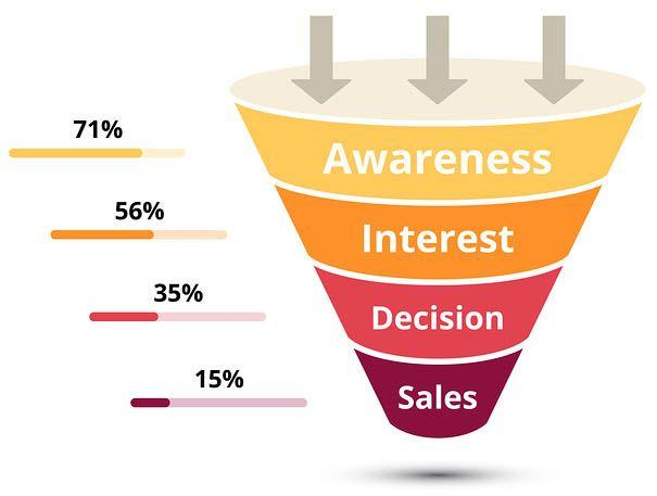 Sales Funnel Software Market to see Huge Growth by 2025 |