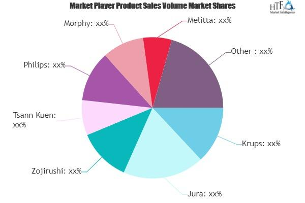 Coffee Machines Market is Booming with Rising Latest Trends