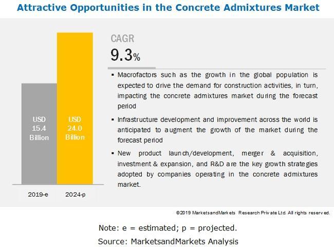 Concrete Admixtures Market is Projected to Reach $24.0 Billion