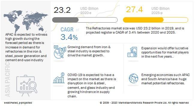 Refractories Market to Reach $27.4 billion by 2025   Major