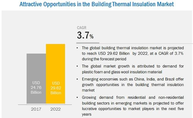 Building Thermal Insulation Market worth $37.4 billion by 2027  