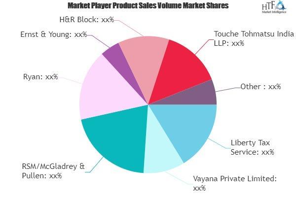 Service Tax Consultancy Market