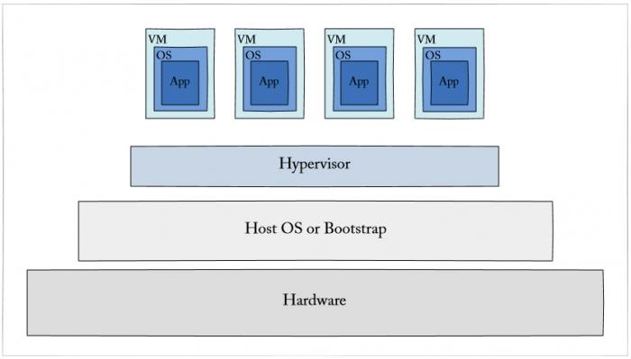 Virtual Machine and Hardware Virtualization Service