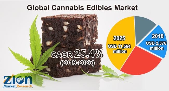 Global Cannabis Edibles Market Projected To Grow And Attain