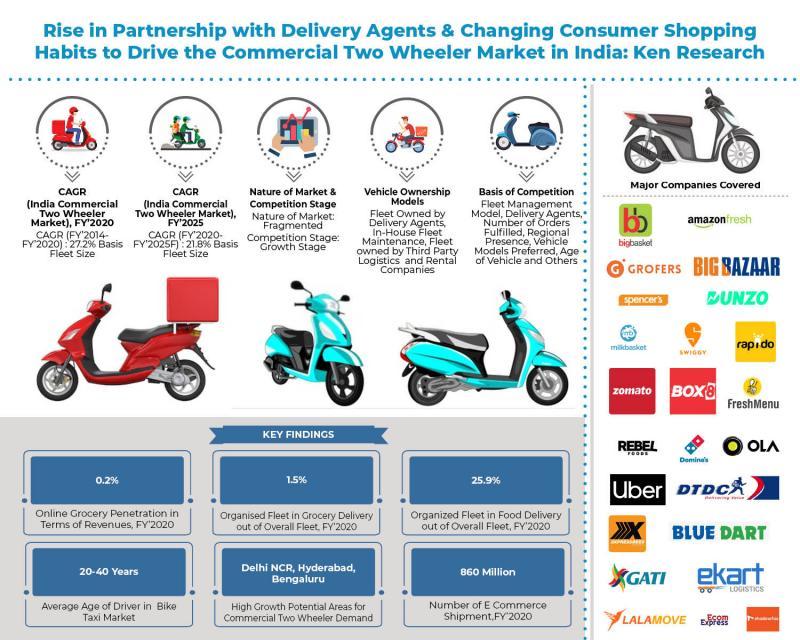 India Commercial Two Wheeler Fleet is expected to cross 28.0 Mn