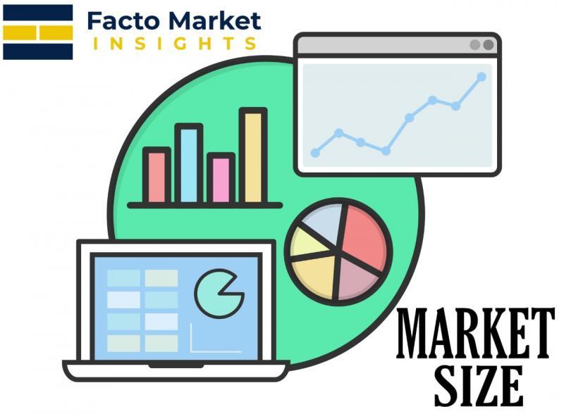 Medical Device Technologies Market Strategic Assessment