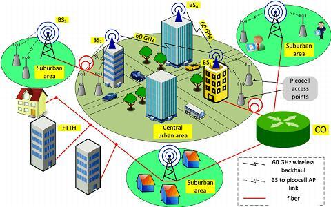 #HetNet Ecosystem, #HetNet Ecosystem Industry, #HetNet Ecosystem Industry Analysis, #HetNet Ecosystem Market, #HetNet Ecosystem Ma