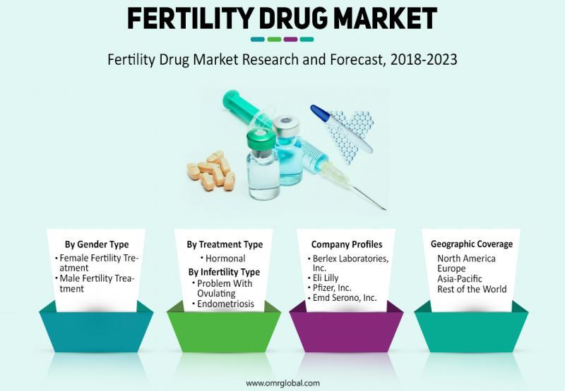 Fertility Drug Market