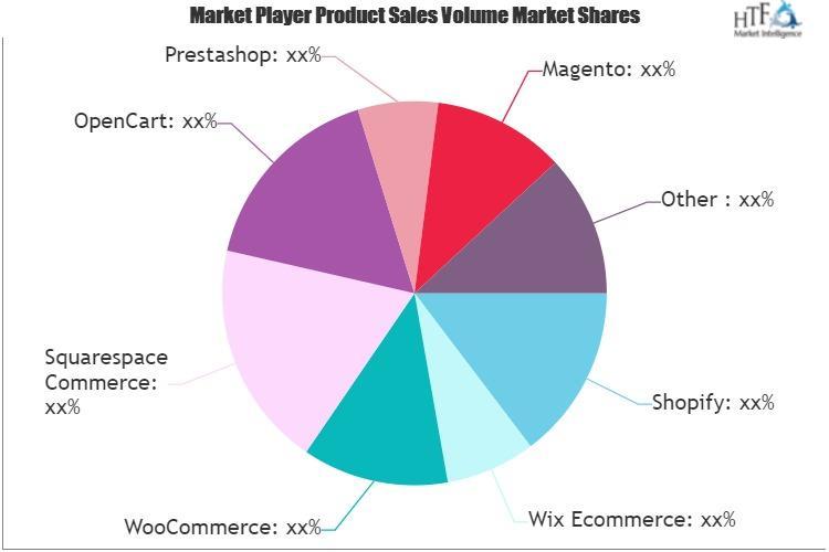 Ecommerce Website Builders Market