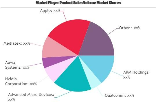 Heterogeneous Mobile Processing and Computing Market