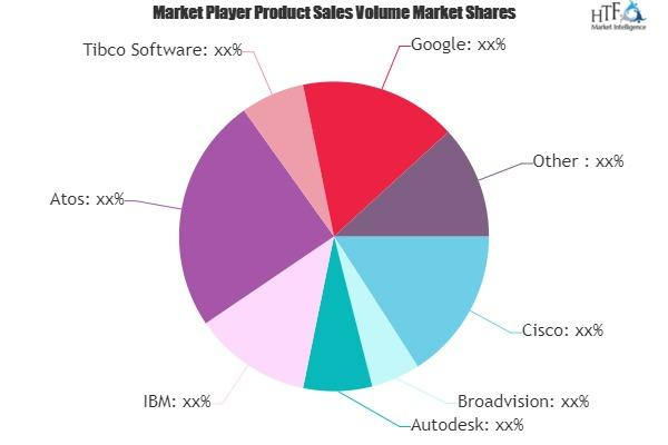 Enterprise Social Software Market