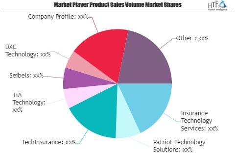 Insurance Technology Market
