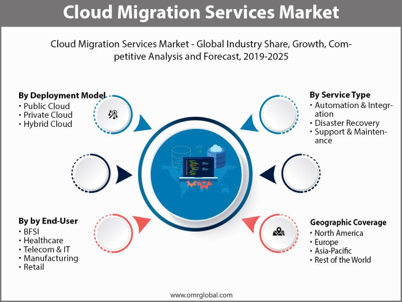 Cloud Migration Services Market 2019 Analysis May Set New Growth