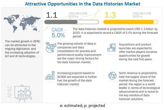 Data Historian Market