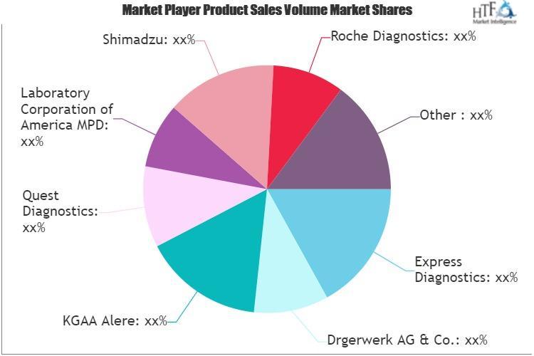 Drug Testing Market
