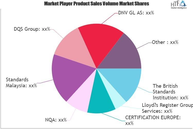 ISO Certification Market