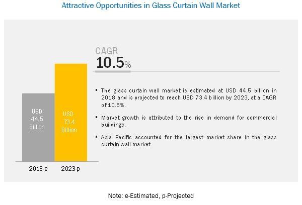 Glass Curtain Wall Market worth $73.4 billion by 2023 | Major