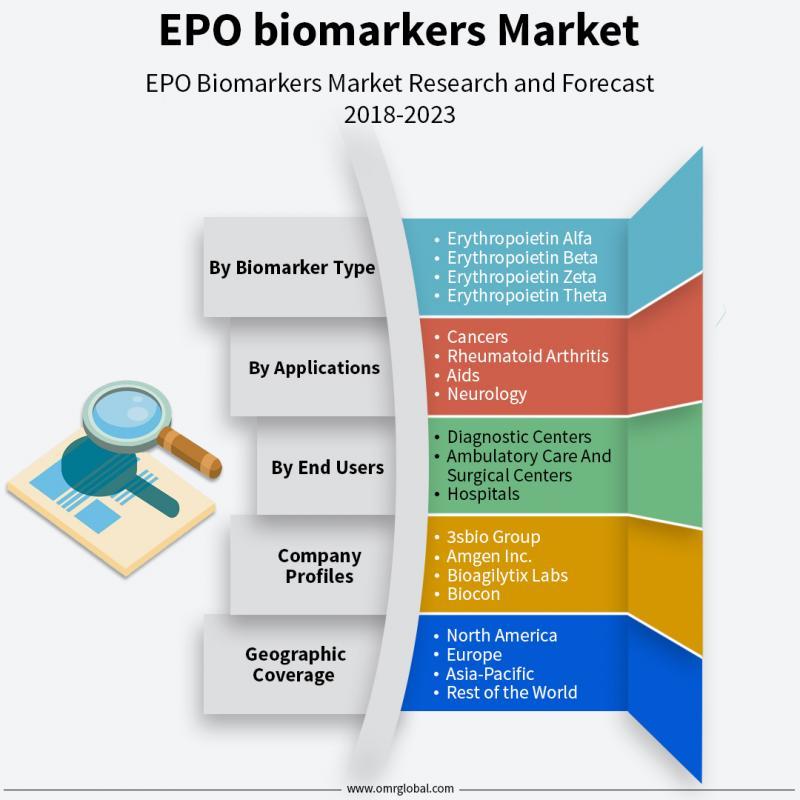 EPO biomarkers Market Trends 2018 | Segmentation, Outlook,