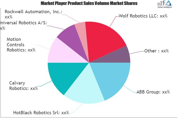 Cloud Robotics Market Is Likely to Experience a Enormous Growth in Near Future - Image