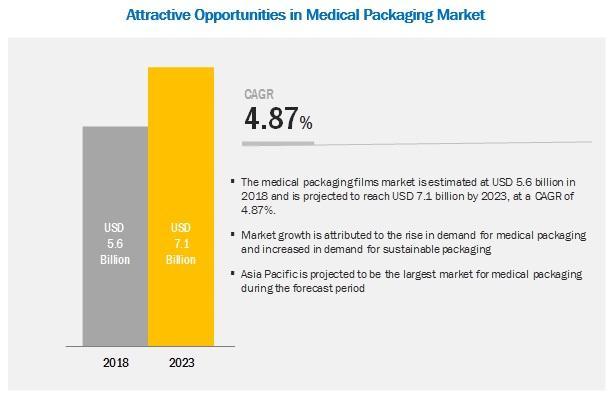 Medical Packaging Films Market worth $7.1 billion by 2023   Amcor