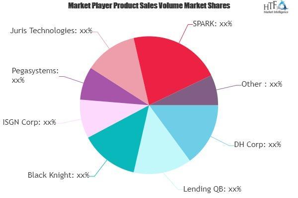 Auto Loan Origination Software Market