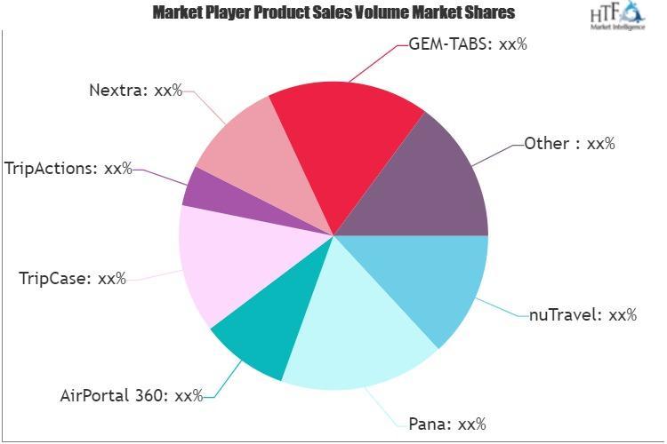Corporate Travel Management (CTM) Software Market