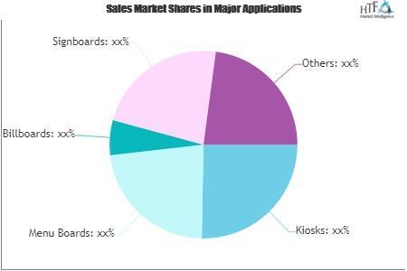 Retail Digital Signage Market