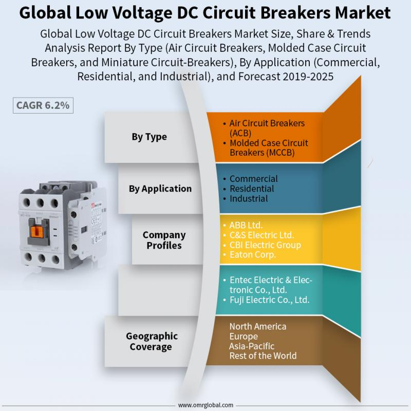 Low Voltage DC Circuit Breakers Market Size, Share, Trends,