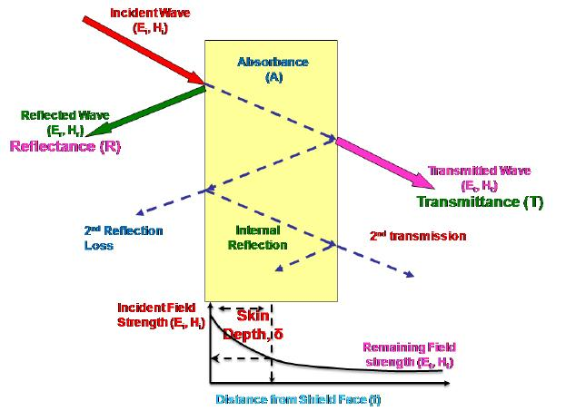 Electromagnetic Shielding Market- Business Growth, Top