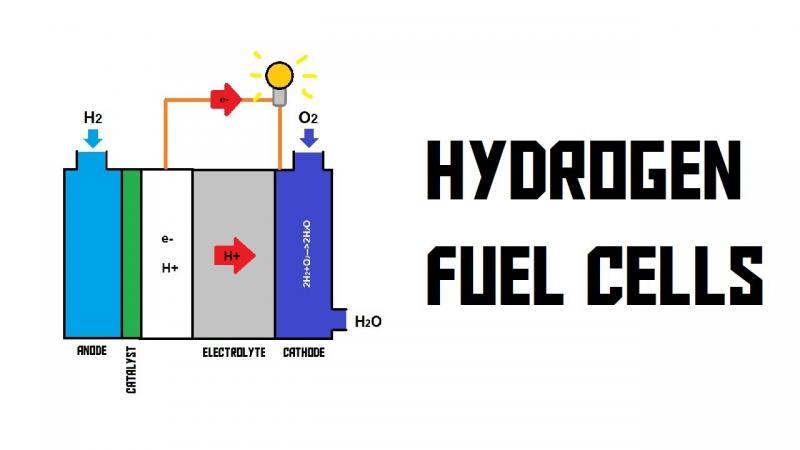 Hydrogen fuel Battery Market- Business Growth, Top Companies,