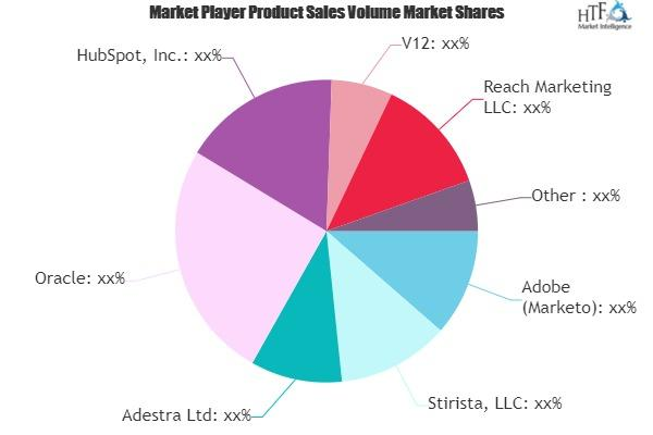 Database Marketing Market