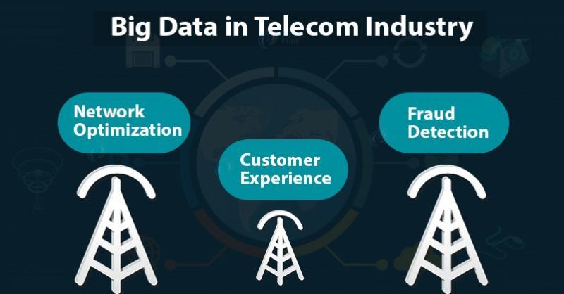 Big Data in Telecom