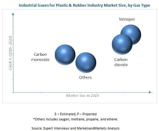 Industrial Gases for Plastic & Rubber Industry Market worth 6.31