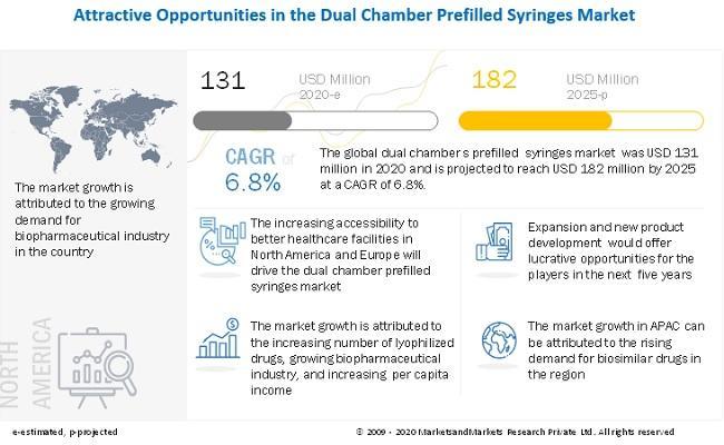 Dual Chamber Prefilled Syringes Market worth $182 million