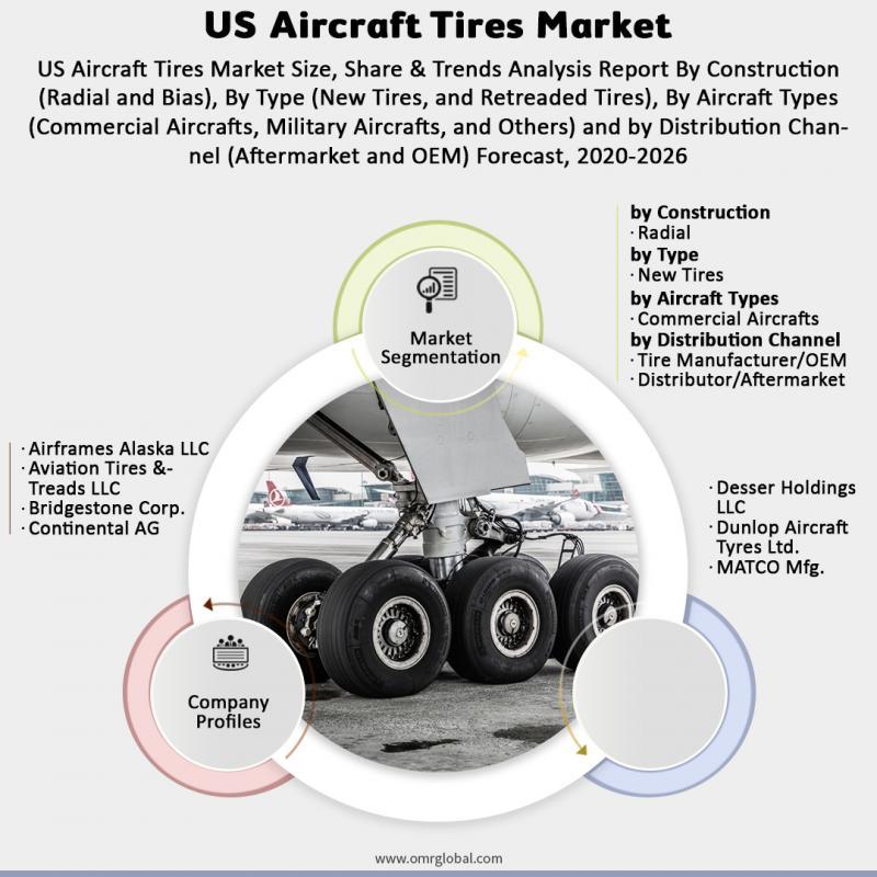 US Aircraft Tires Market