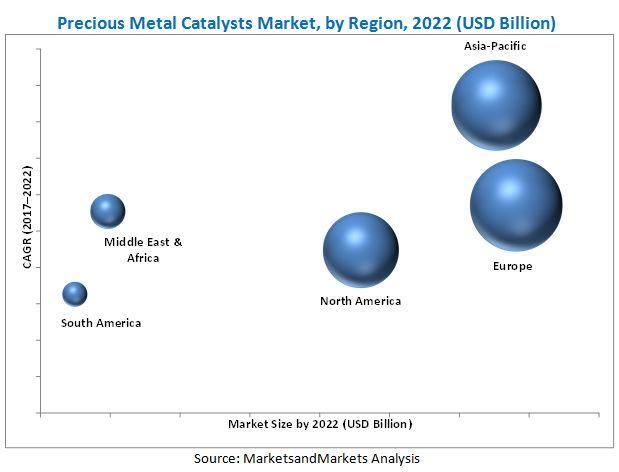 Precious Metal Catalysts Market worth 19.41 Billion USD by 2022  