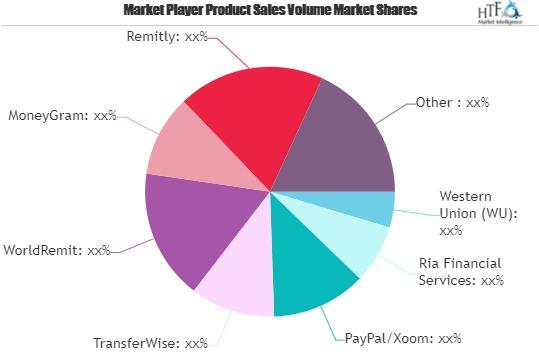 Remittance Software Market