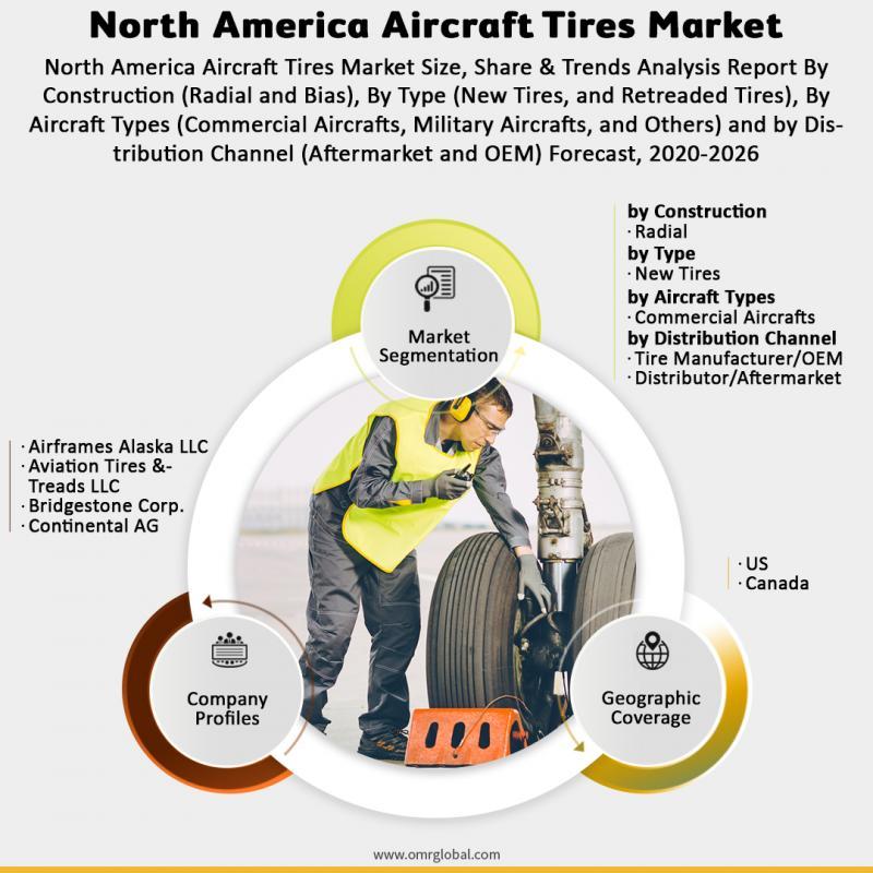 North America Aircraft Tires Market