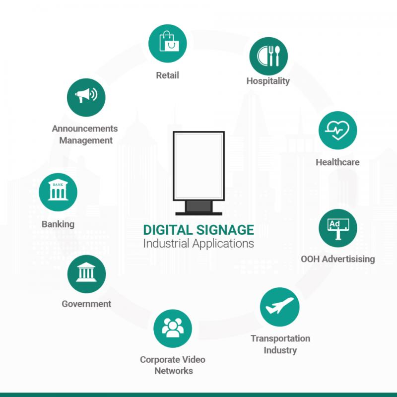 Digital Signage Software Market