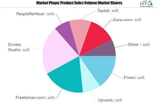 Freelance Platforms Market