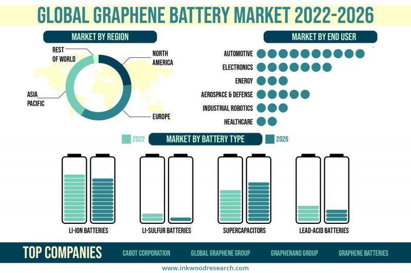 Global Graphene Battery Market