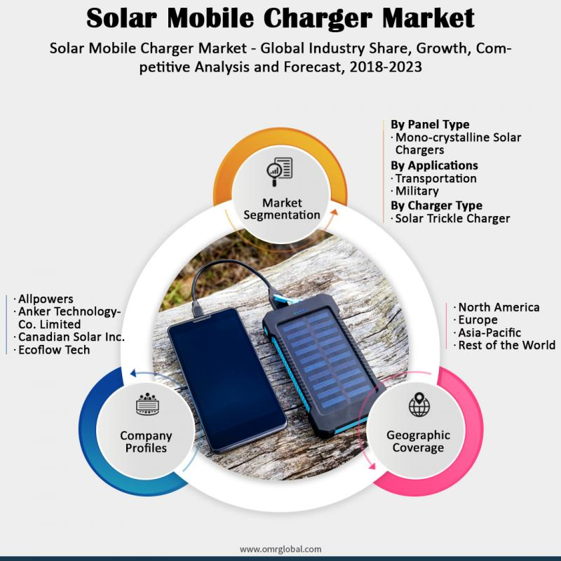 Solar Mobile Charger Market 2018 Size, Growth Analysis Report,