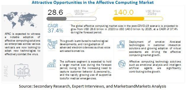 Affective Computing Market revenues to gain $140.0 billion