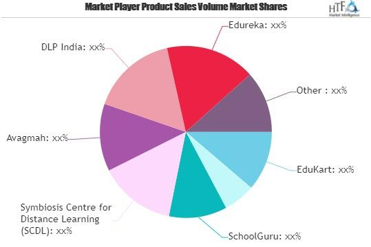 Distance Learning Market