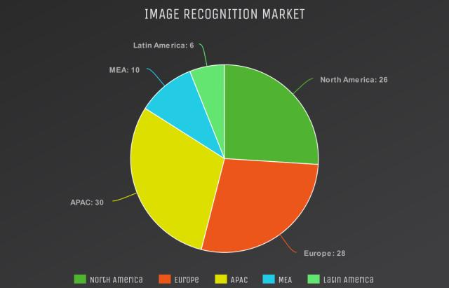 Image Recognition Market worth USD 53.0 Billion by 2025 | Latest