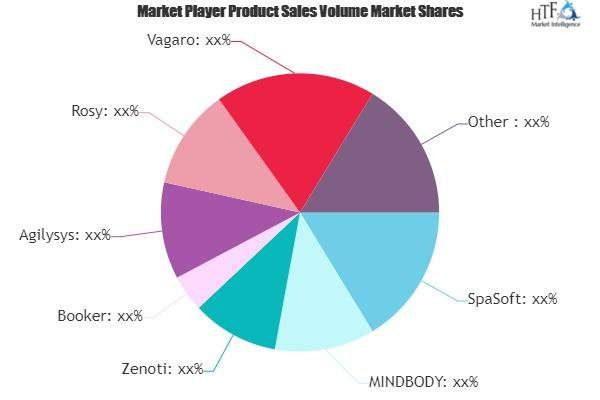 Spa Booking & Scheduling Software Market