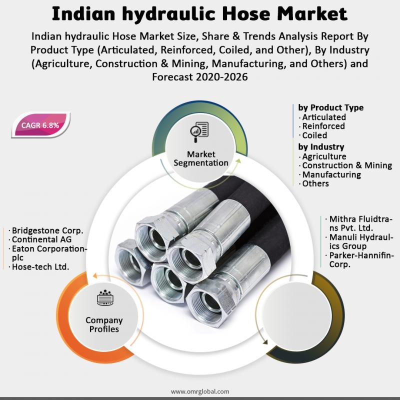 Indian hydraulic Hose Market