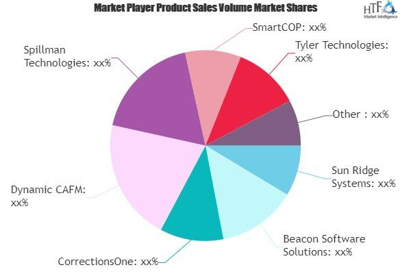 Jail Management Software Market
