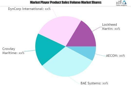 Defense Logistics Market