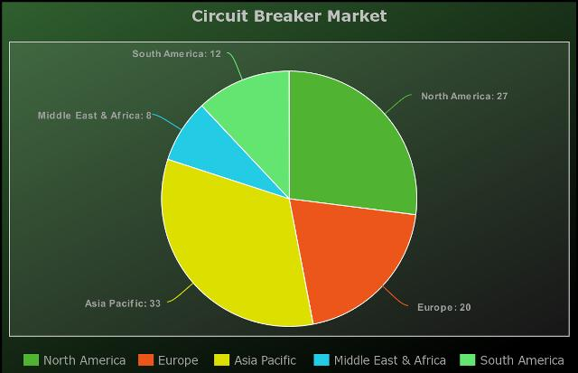 Circuit Breaker Market Expected to Grow at 7.7 Billion In Revenue